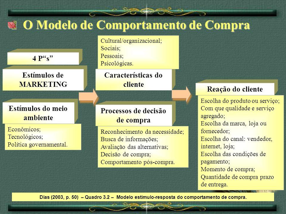 O Modelo de Comportamento de Compra