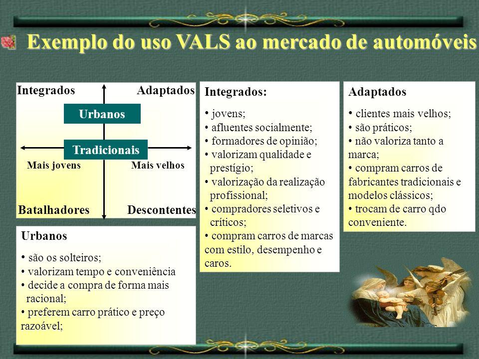 Exemplo do uso VALS ao mercado de automóveis