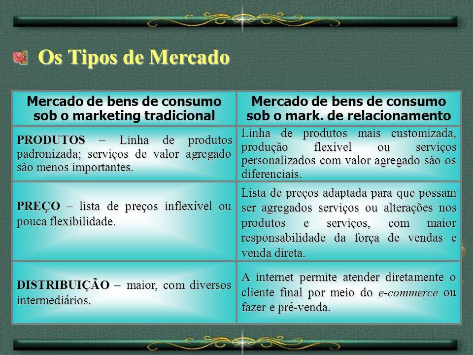 Os Tipos de Mercado Mercado de bens de consumo sob o mark. de relacionamento. Mercado de bens de consumo sob o marketing tradicional.