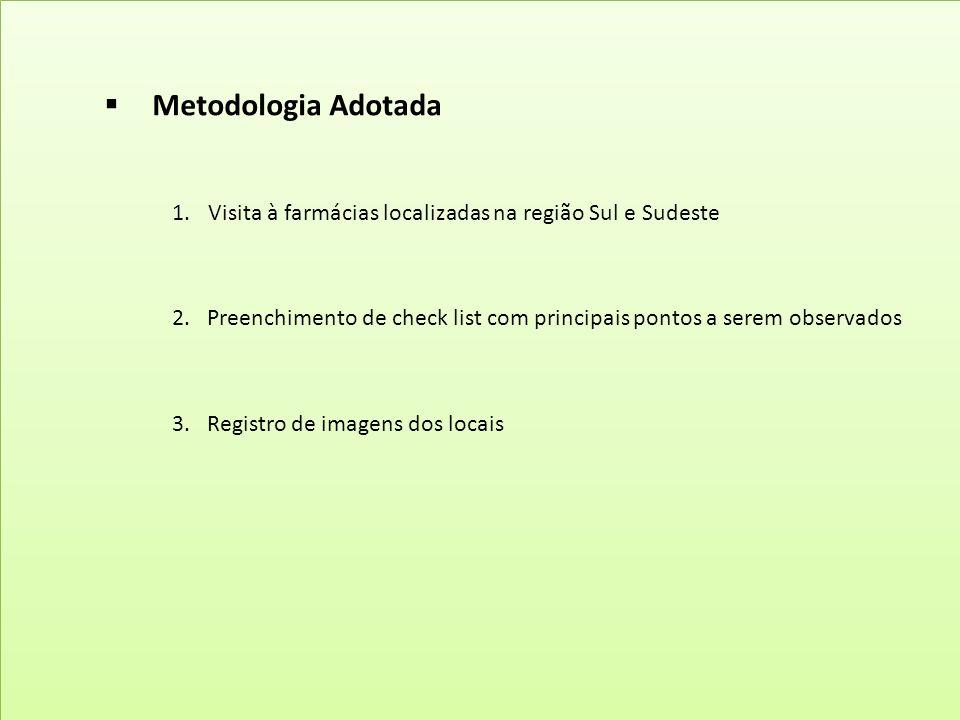 Metodologia Adotada Visita à farmácias localizadas na região Sul e Sudeste.