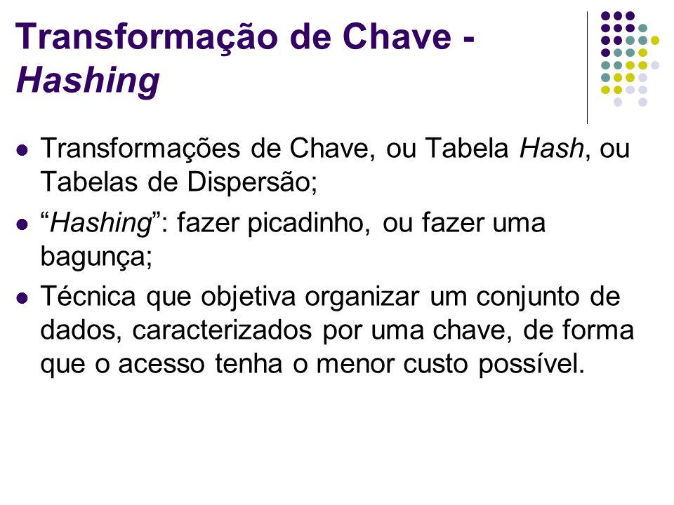 Transformação de Chave - Hashing