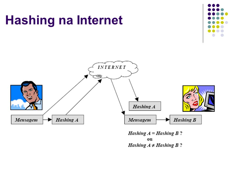 Hashing na Internet