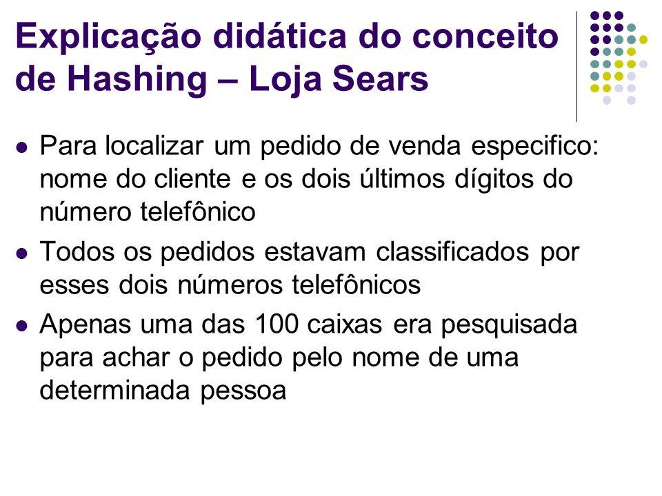 Explicação didática do conceito de Hashing – Loja Sears