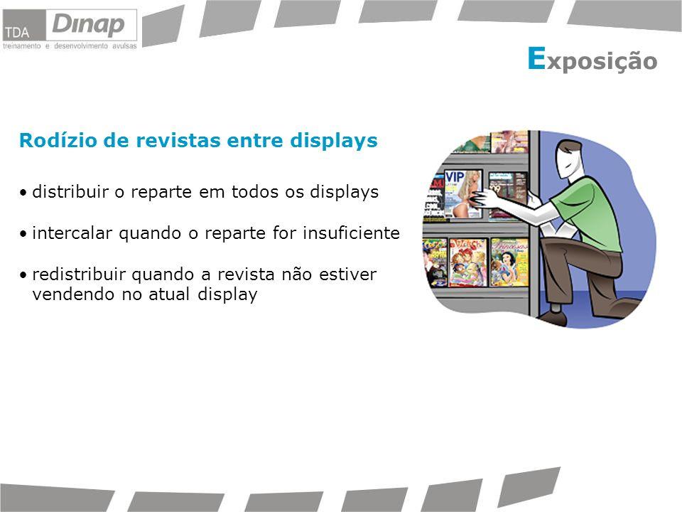 Exposição Rodízio de revistas entre displays