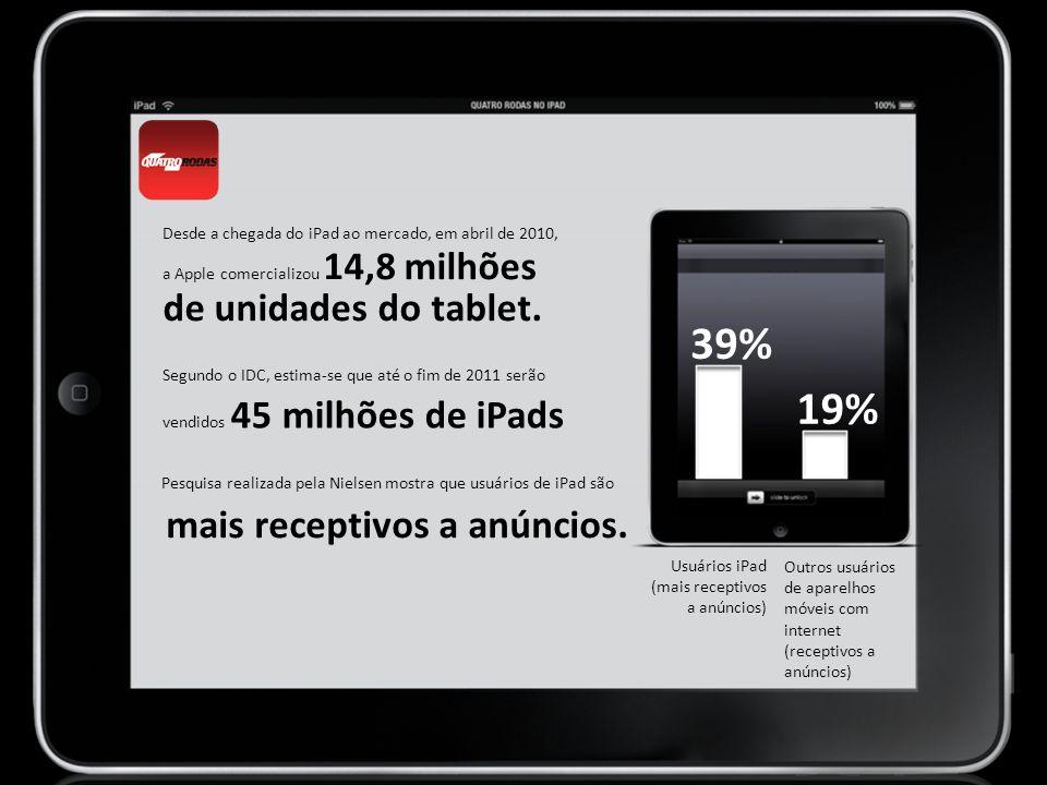 Desde a chegada do iPad ao mercado, em abril de 2010, a Apple comercializou 14,8 milhões de unidades do tablet.
