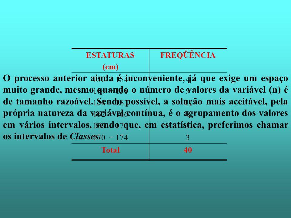 ESTATURAS (cm) FREQÜÊNCIA. 150 ⌐ 154. 154 ⌐ 158. 158 ⌐ 162. 162 ⌐ 166. 166 ⌐ 170. 170 ⌐ 174.