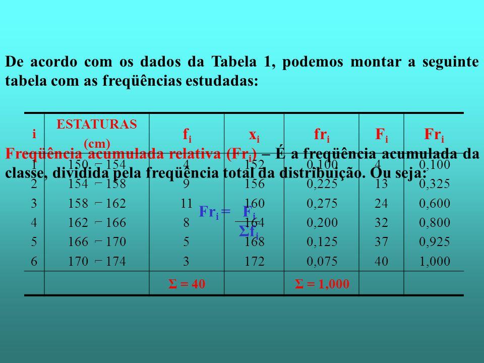 De acordo com os dados da Tabela 1, podemos montar a seguinte tabela com as freqüências estudadas: