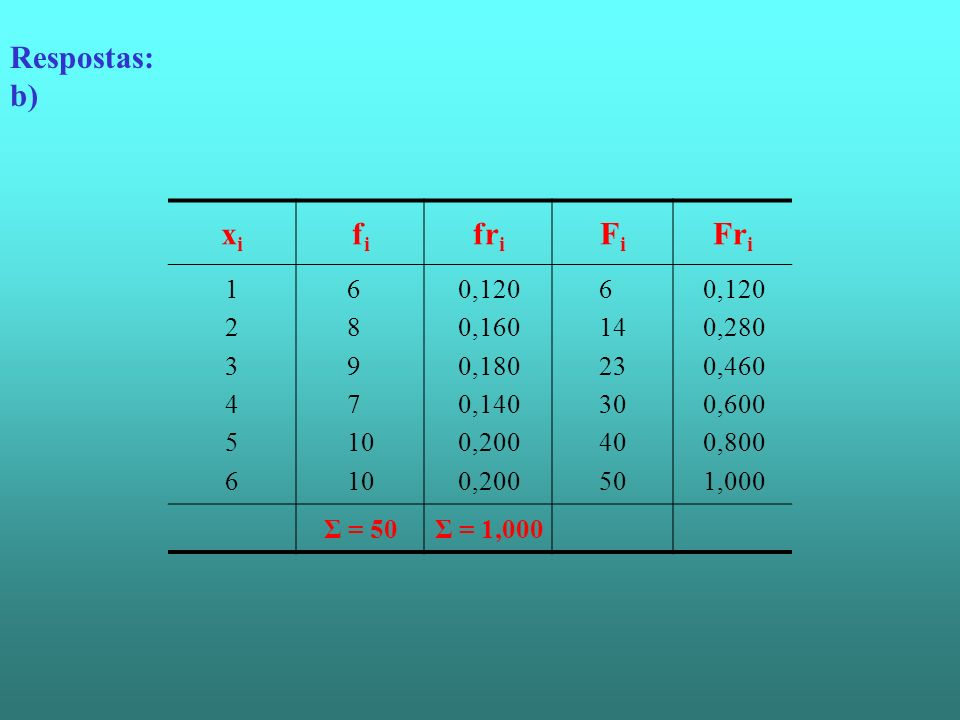 Respostas: b) xi fi fri Fi Fri 1 2 3 4 5 6 8 9 7 10 0,120 0,160 0,180