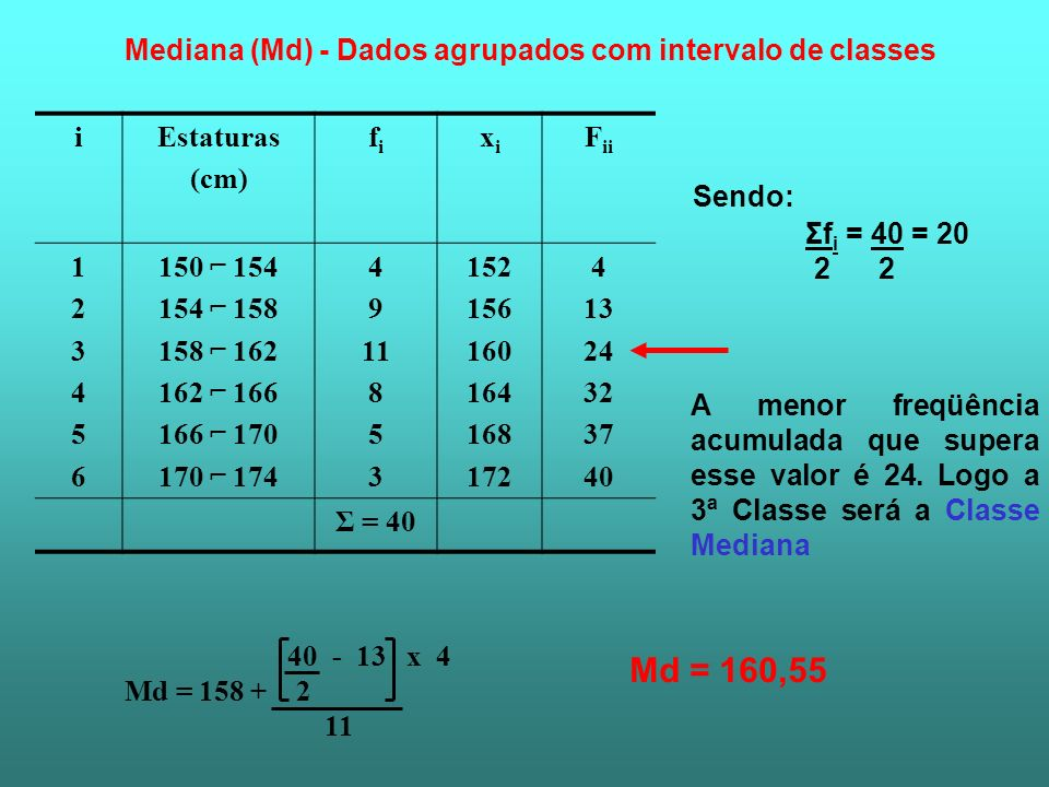 Md = 160,55 Mediana (Md) - Dados agrupados com intervalo de classes i