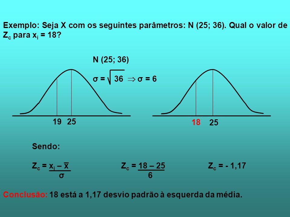 Exemplo: Seja X com os seguintes parâmetros: N (25; 36)