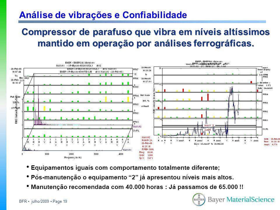 Análise de vibrações e Confiabilidade