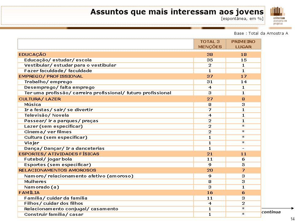 Assuntos que mais interessam aos jovens