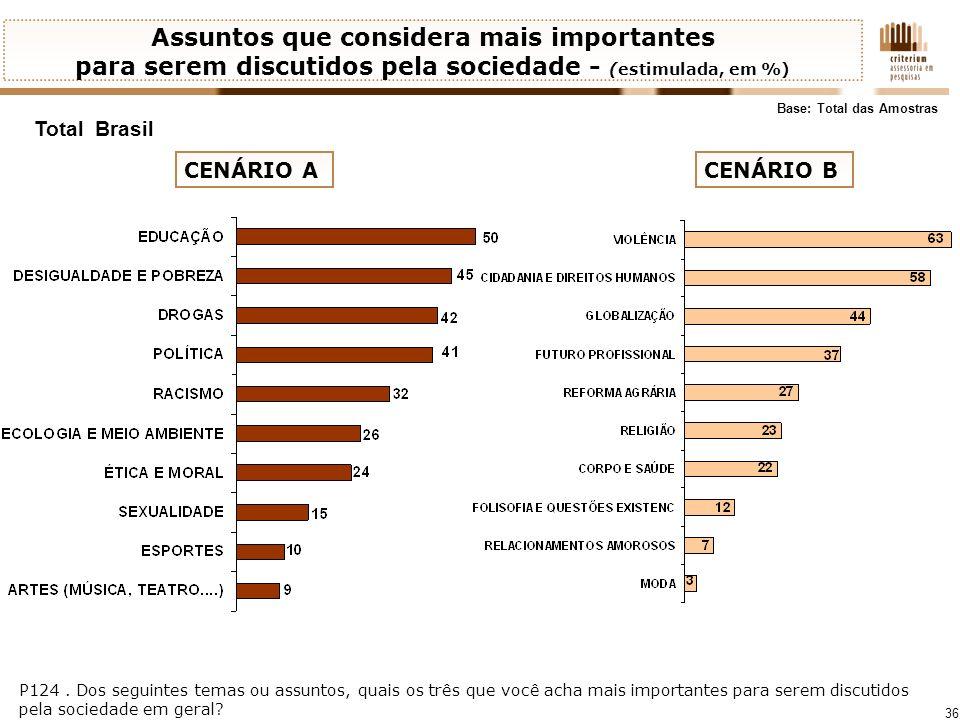 Assuntos que considera mais importantes para serem discutidos pela sociedade - (estimulada, em %)
