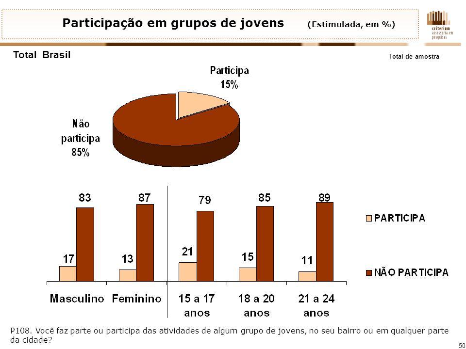 Participação em grupos de jovens (Estimulada, em %)