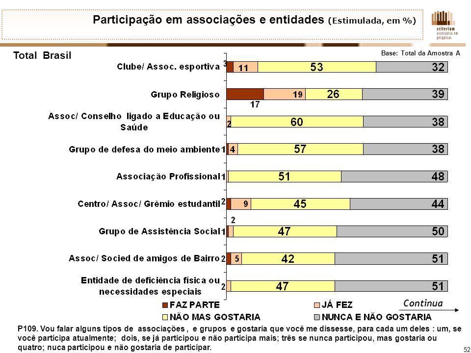 Participação em associações e entidades (Estimulada, em %)