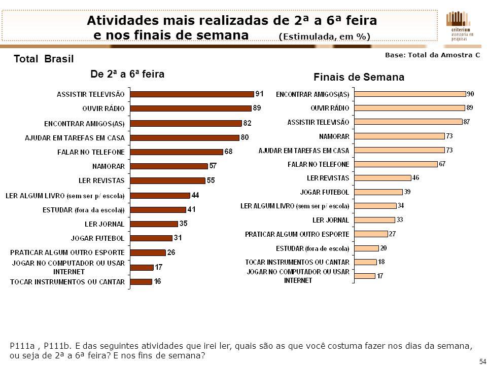 Atividades mais realizadas de 2ª a 6ª feira e nos finais de semana (Estimulada, em %)
