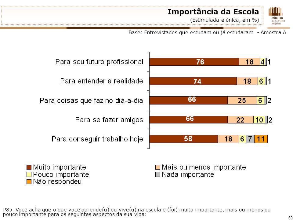 Importância da Escola (Estimulada e única, em %)