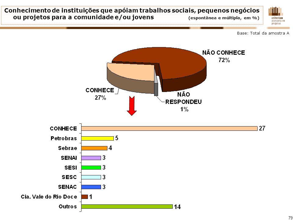 Conhecimento de instituições que apóiam trabalhos sociais, pequenos negócios ou projetos para a comunidade e/ou jovens (espontânea e múltipla, em %)