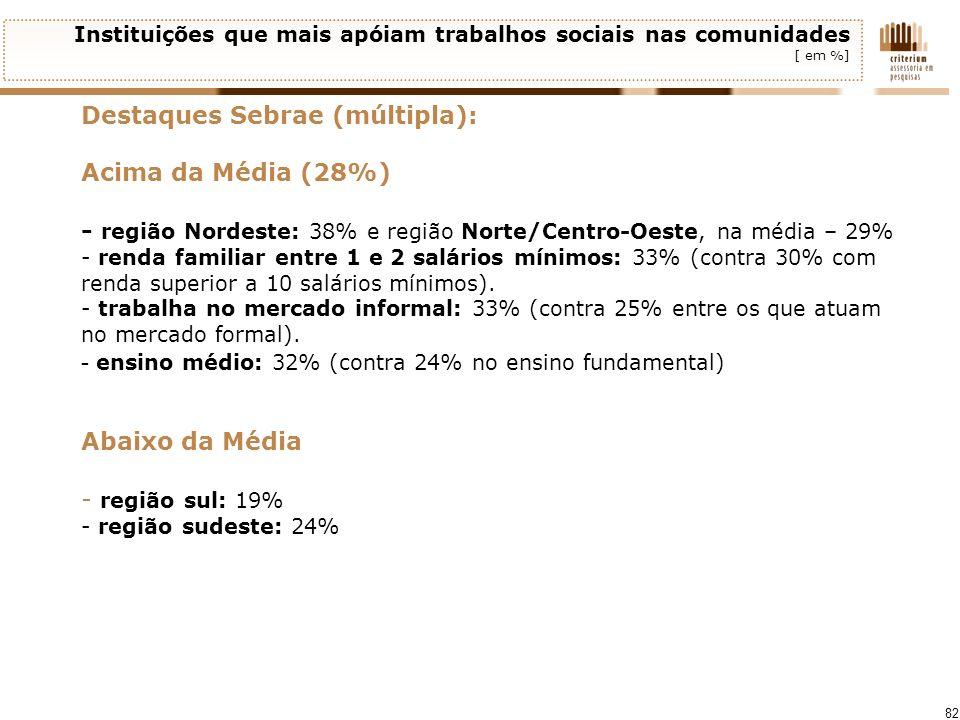 Destaques Sebrae (múltipla): Acima da Média (28%)