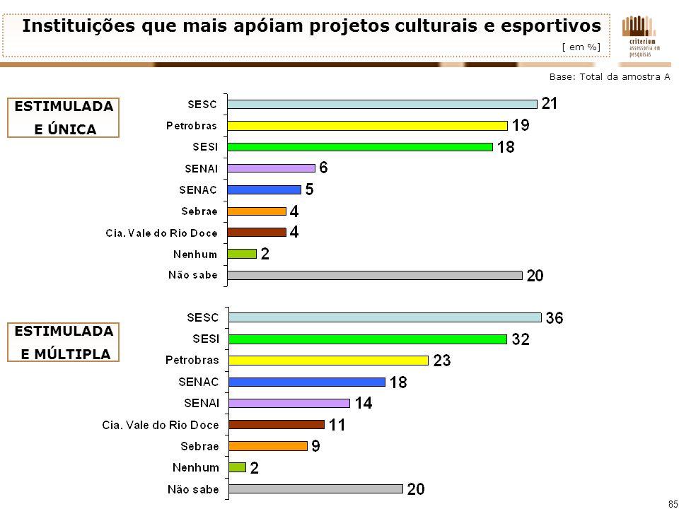 Instituições que mais apóiam projetos culturais e esportivos