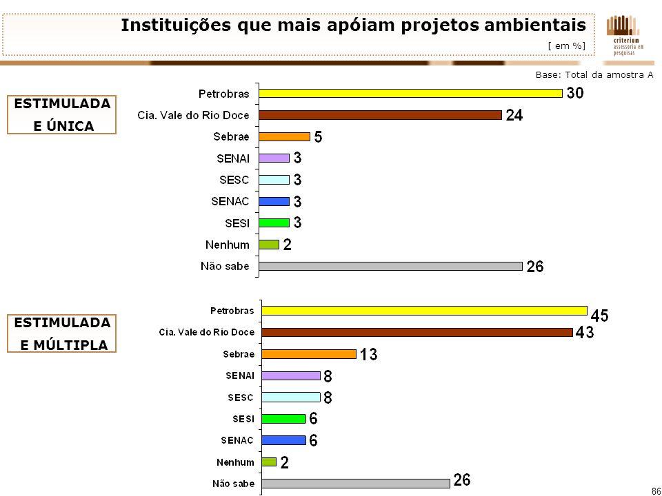 Instituições que mais apóiam projetos ambientais