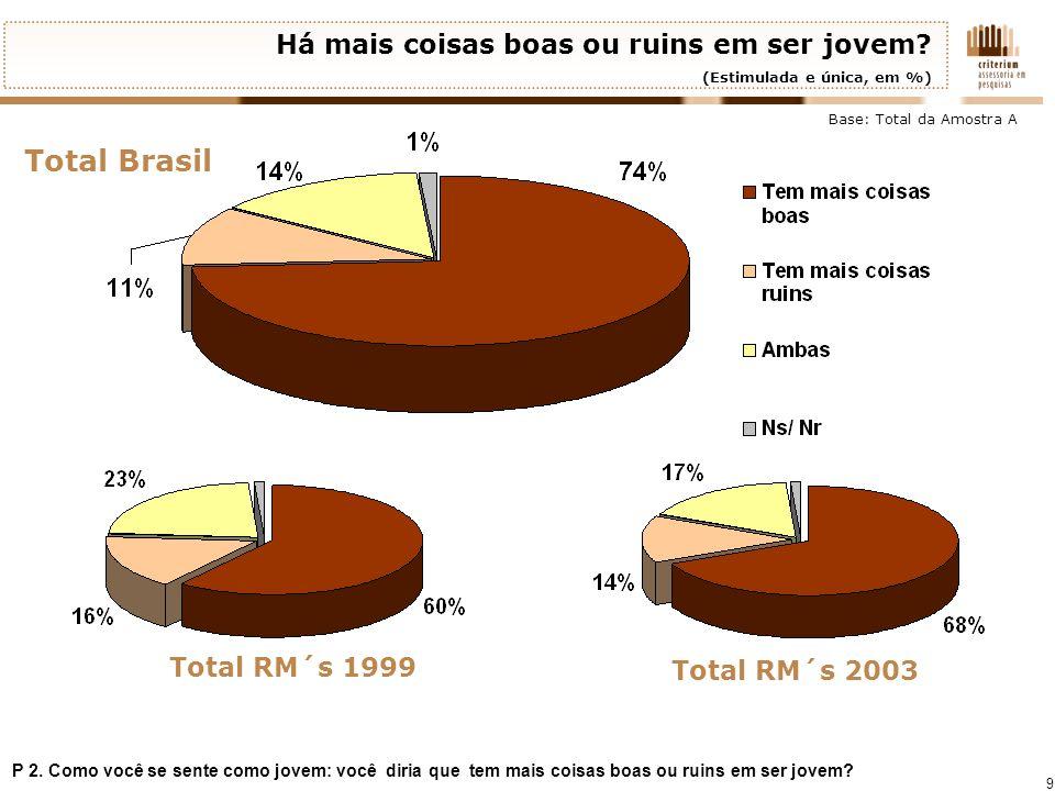 Total Brasil Há mais coisas boas ou ruins em ser jovem