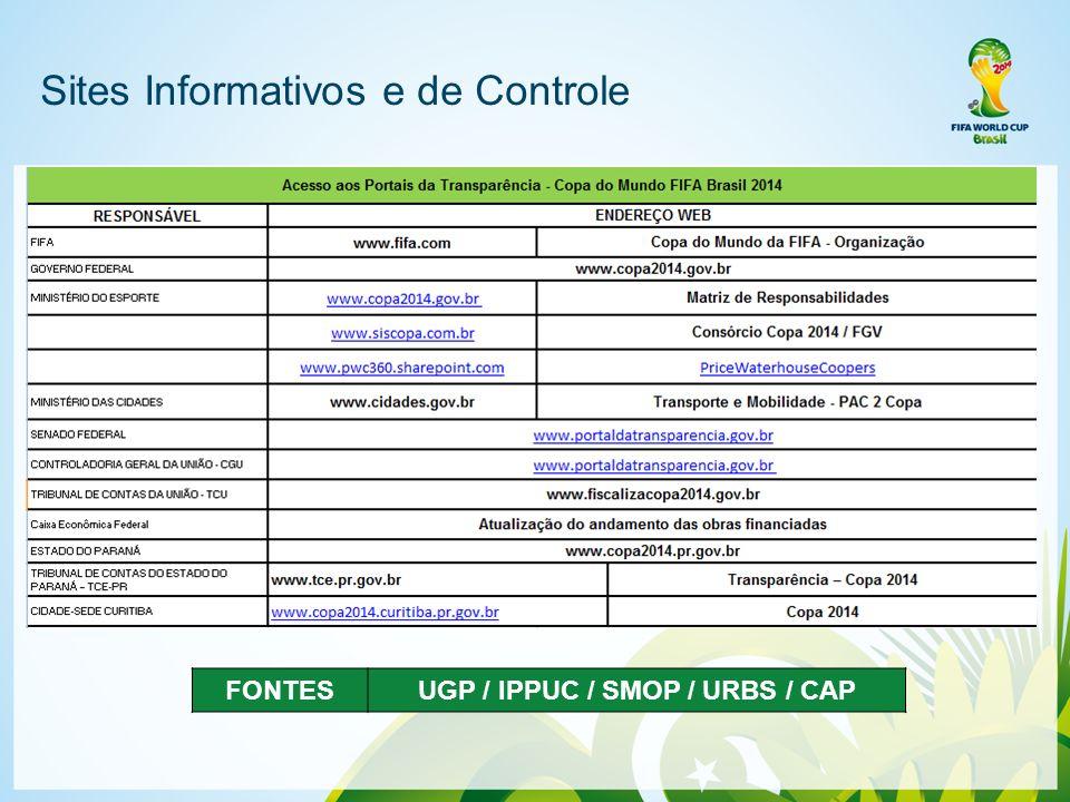 Sites Informativos e de Controle