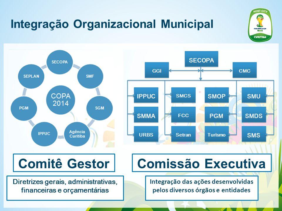 Integração Organizacional Municipal