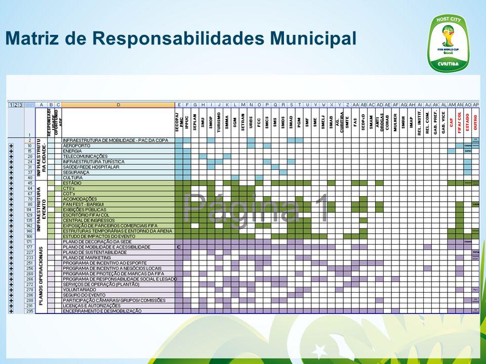 Matriz de Responsabilidades Municipal
