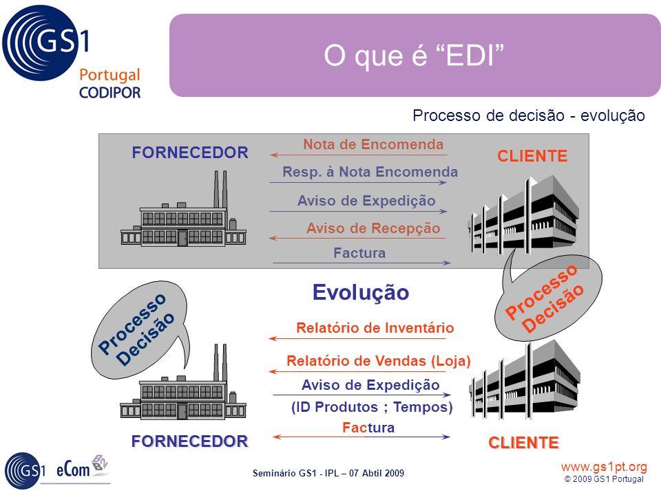 O que é EDI Evolução Processo Decisão Processo Decisão