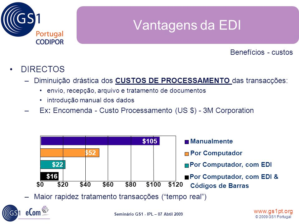 Vantagens da EDI DIRECTOS Benefícios - custos