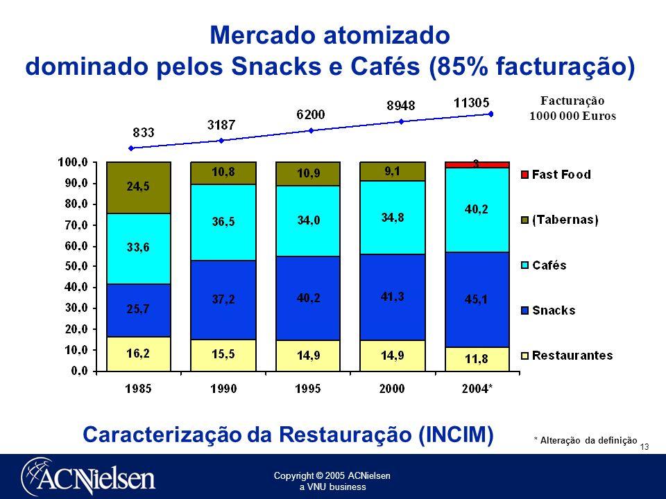 Mercado atomizado dominado pelos Snacks e Cafés (85% facturação)