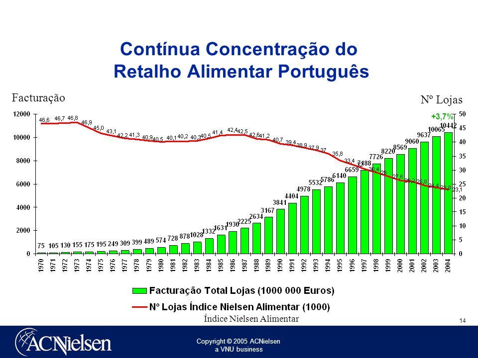 Contínua Concentração do Retalho Alimentar Português