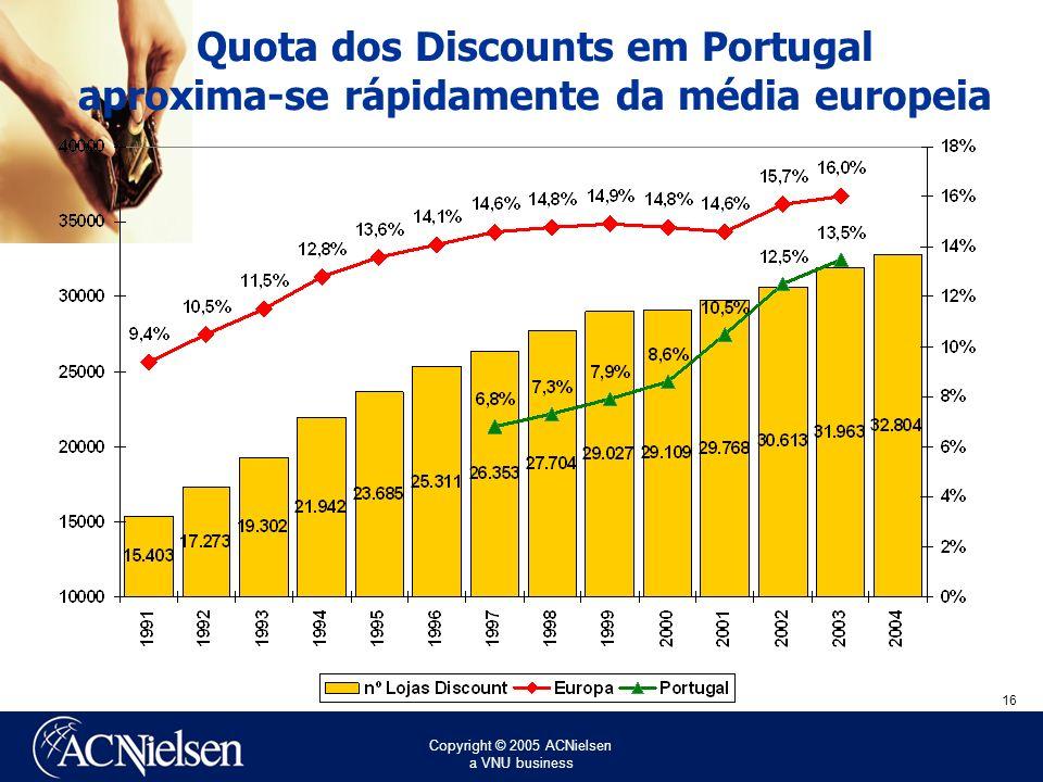 Quota dos Discounts em Portugal aproxima-se rápidamente da média europeia