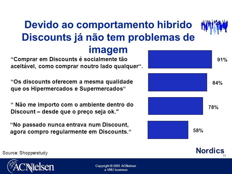 Devido ao comportamento hibrido Discounts já não tem problemas de imagem
