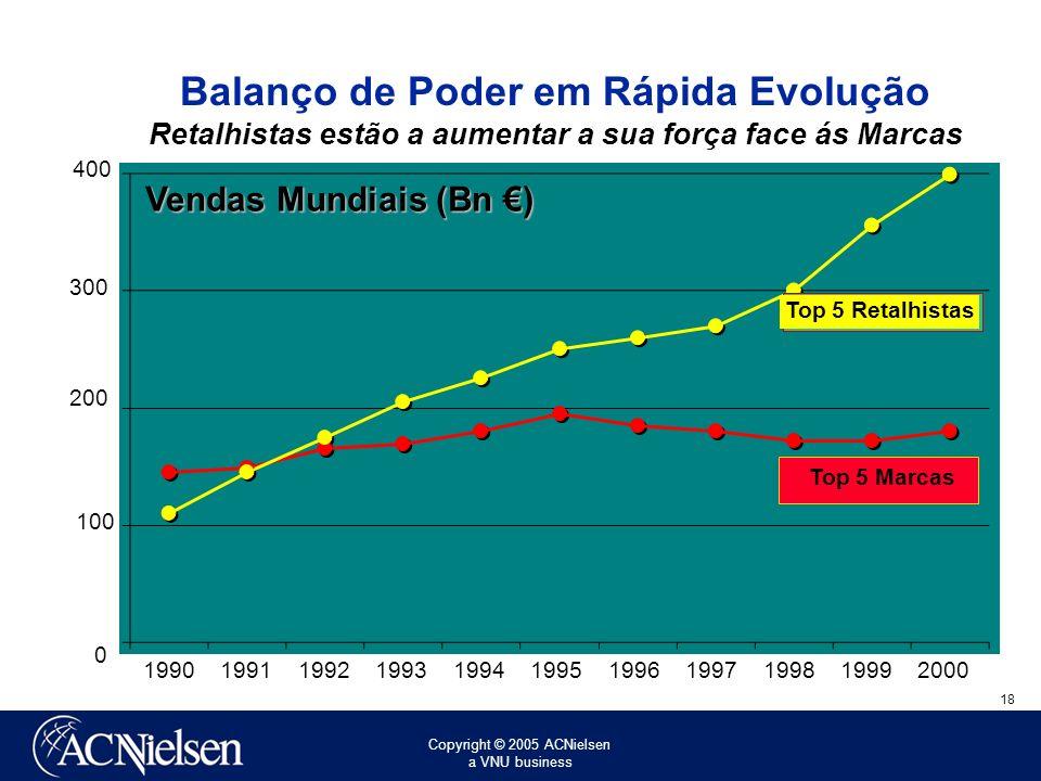 Balanço de Poder em Rápida Evolução Retalhistas estão a aumentar a sua força face ás Marcas