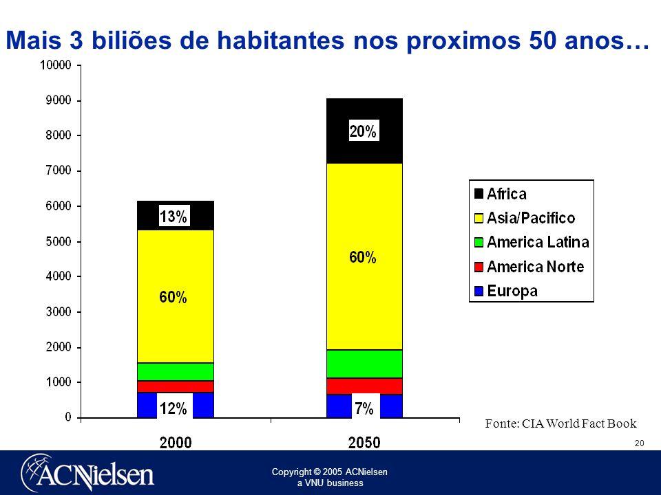 Mais 3 biliões de habitantes nos proximos 50 anos…