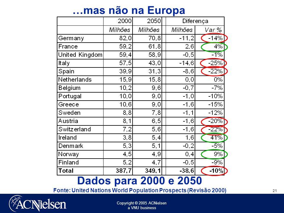 …mas não na Europa Dados para 2000 e 2050 Fonte: United Nations World Population Prospects (Revisão 2000)