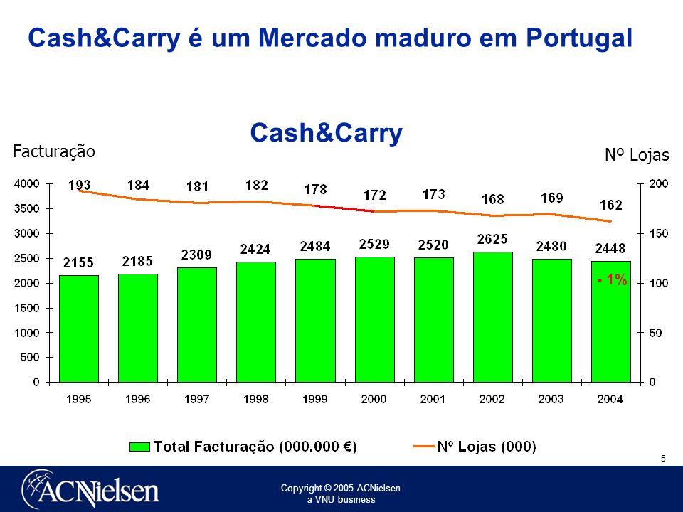 Cash&Carry é um Mercado maduro em Portugal