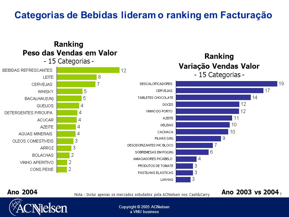Categorias de Bebidas lideram o ranking em Facturação