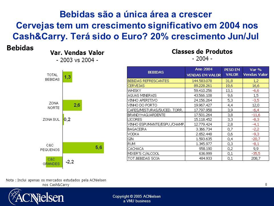 Bebidas são a única área a crescer Cervejas tem um crescimento significativo em 2004 nos Cash&Carry. Terá sido o Euro 20% crescimento Jun/Jul
