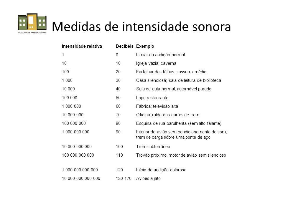 Medidas de intensidade sonora
