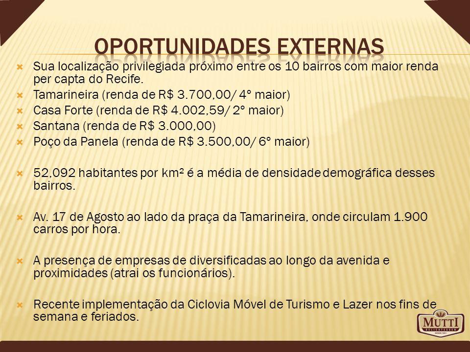 Oportunidades externas
