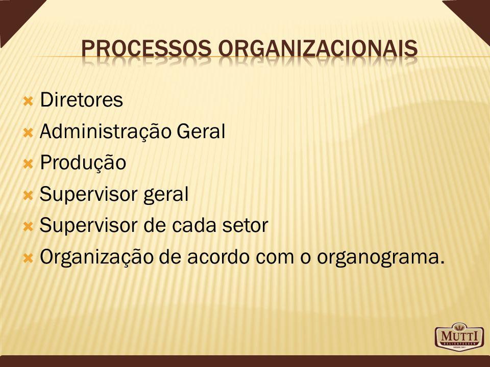 Processos organizacionais