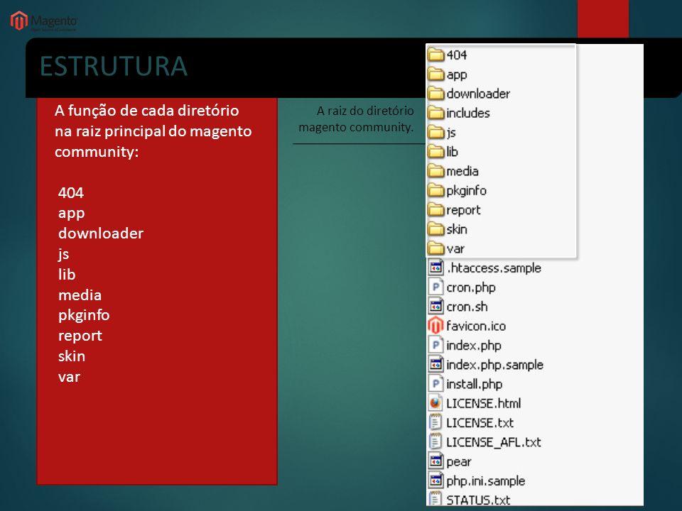 ESTRUTURA A função de cada diretório na raiz principal do magento community: 404. app. downloader.