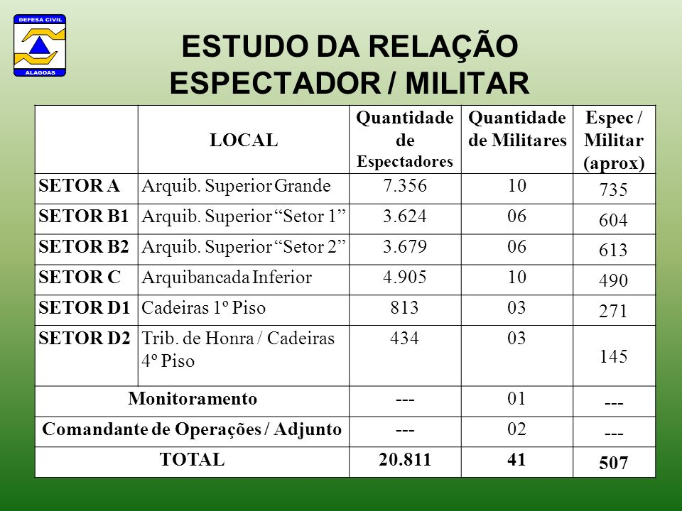 ESTUDO DA RELAÇÃO ESPECTADOR / MILITAR