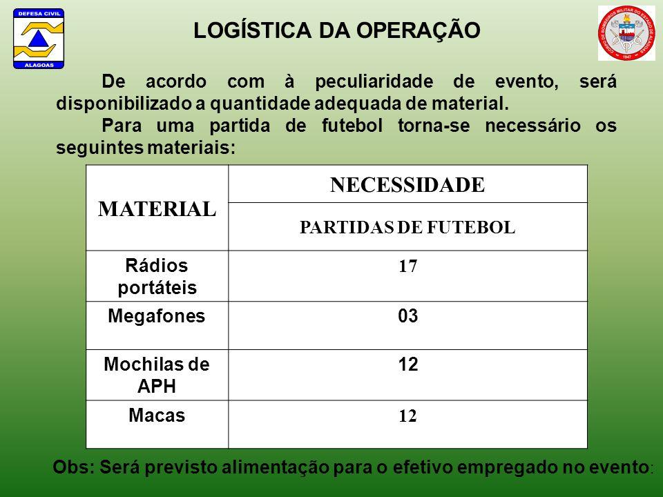 LOGÍSTICA DA OPERAÇÃO MATERIAL NECESSIDADE