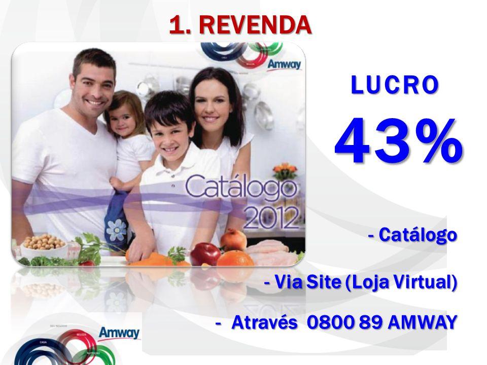 1. REVENDA LUCRO 43% Catálogo Via Site (Loja Virtual)