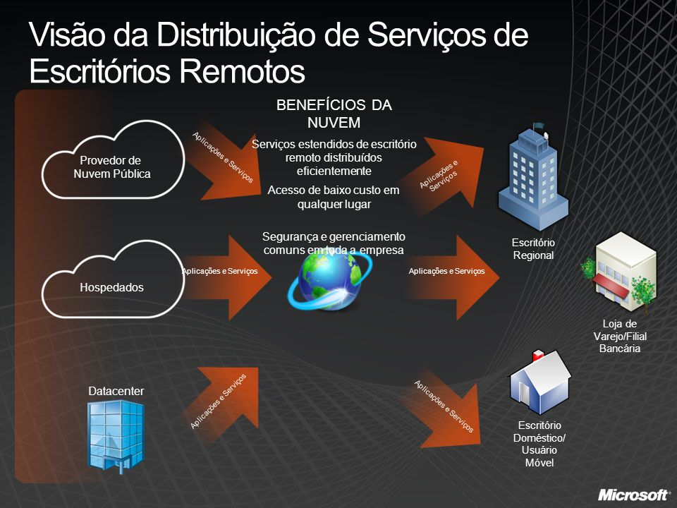 Visão da Distribuição de Serviços de Escritórios Remotos