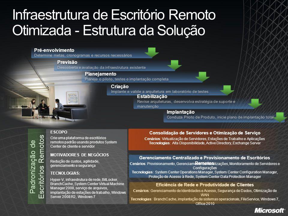 Infraestrutura de Escritório Remoto Otimizada - Estrutura da Solução